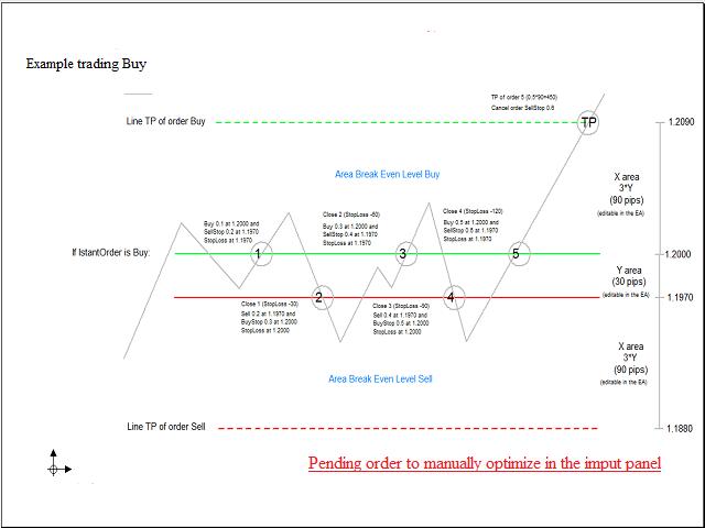 Fibo forex strategy