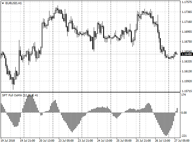Download the 'SFT Full OsMA' Technical Indicator for