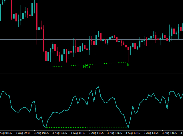 Buy The Cci Divergence Technical Indicator For Metatrader 4 In