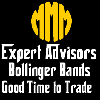MMM Bollinger Bands Good Time to Trade