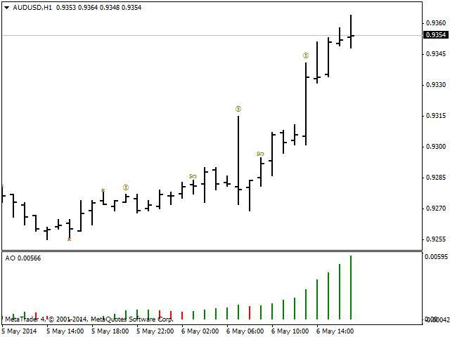 AO Chart Indicator