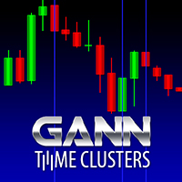 Gann Time Clusters