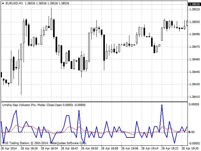 Umdria Gap Indicator PRO