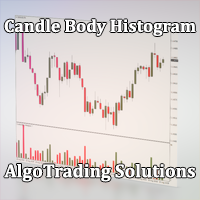 Candle Body Histogram