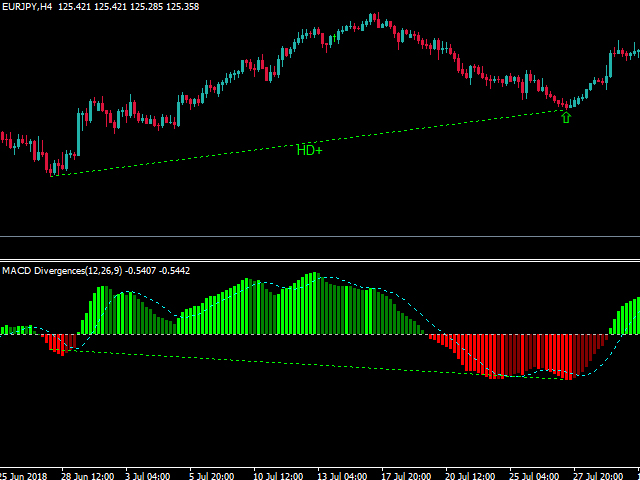 Buy The Macd Divergences Technical Indicator For Metatrader 4 In