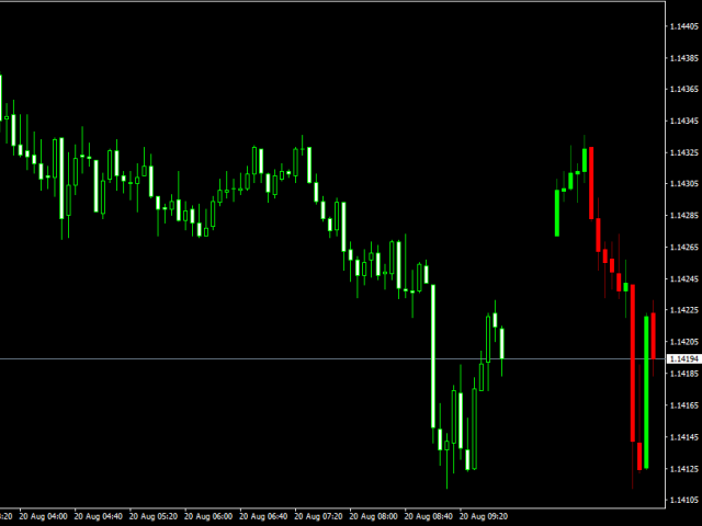 Multiple Time Frames Candles