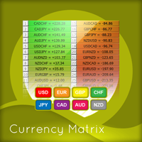Quantum Currency Matrix Indicator for MT5
