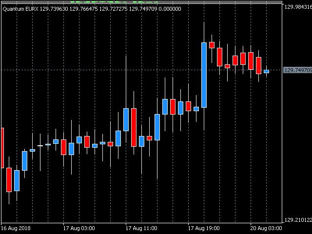 Quantum Euro Index Indicator for MT5