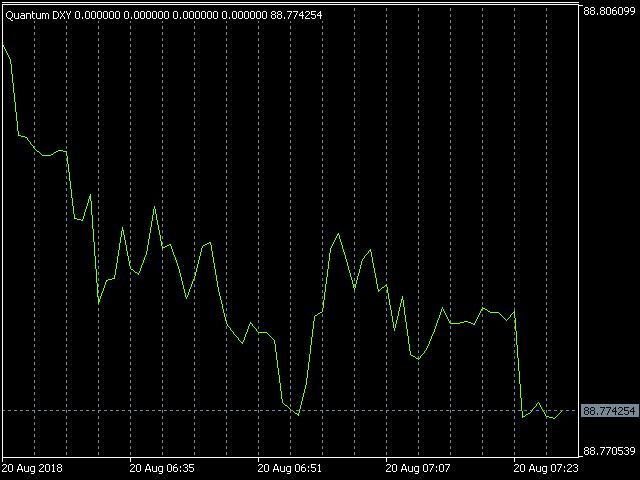 Quantum Euro Weighted USD Index Indicator for MT5