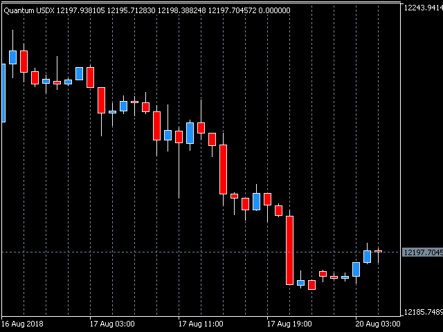 Quantum US Dollar Index Indicator for MT5