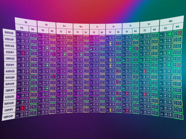 RSI And Moving Average Line Indicator