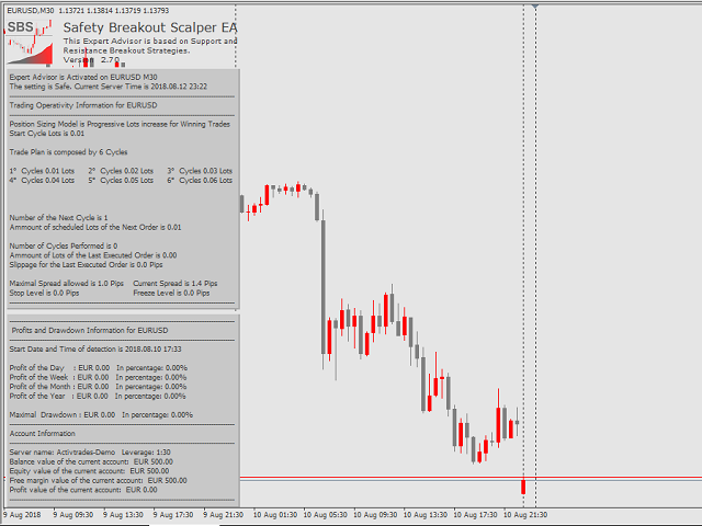 Safety Breakout Scalper EA