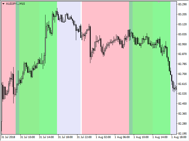 American session forex