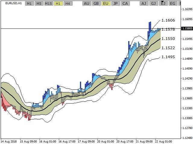 SDX Chart