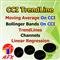 AFX CCI Trendline