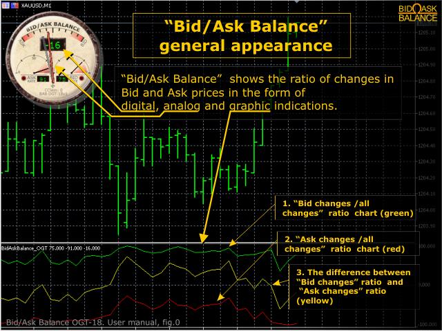 BidAsk Balance Free