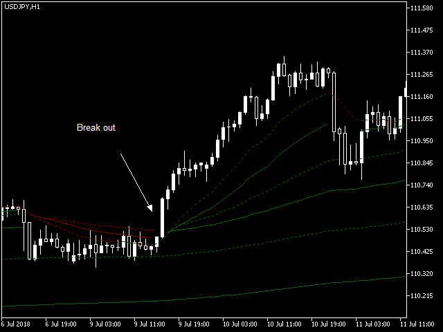 Dynamic Trend Lines