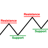 Supports and Resistances