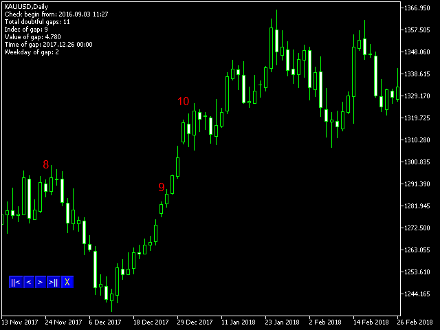 Candles Checker for Forex Limited