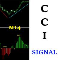 CCI Signal