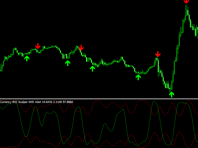 Currency RSI Scalper Demo