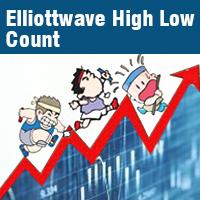 Elliottwave High Low Count