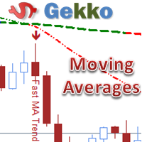 Gekko Moving Averages Plus