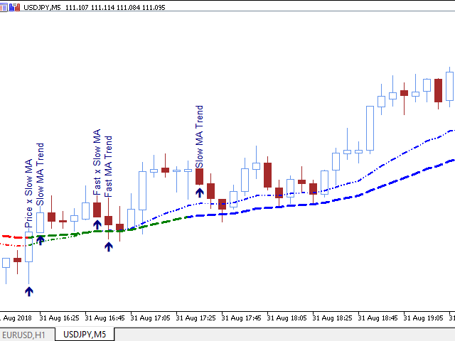 Buy the 'Gekko Moving Averages Plus' Technical Indicator for