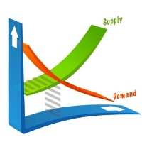 MTF supply and demand