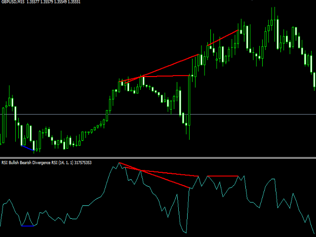 RSI Bullish Bearish Divergence
