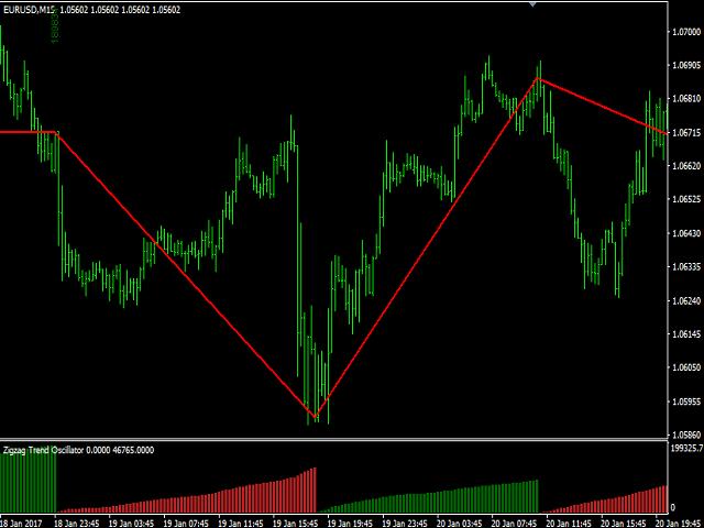 Zigzag Trend Oscillator