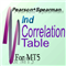 IndCorrelationTable