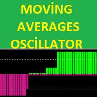 MAs Oscillator