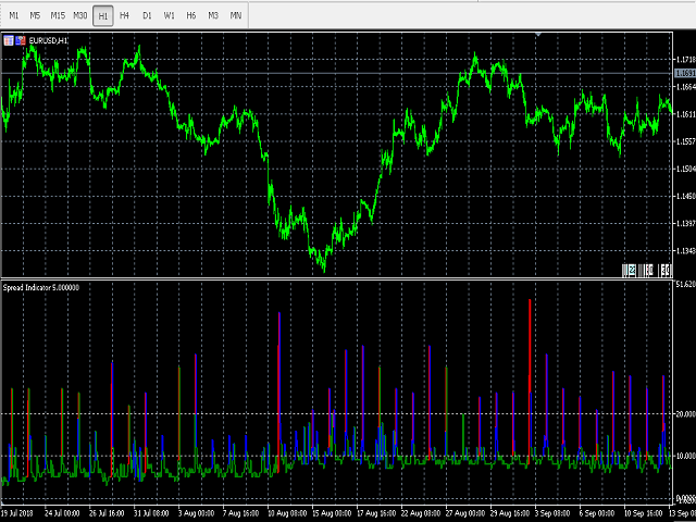 FX Spread Indicator