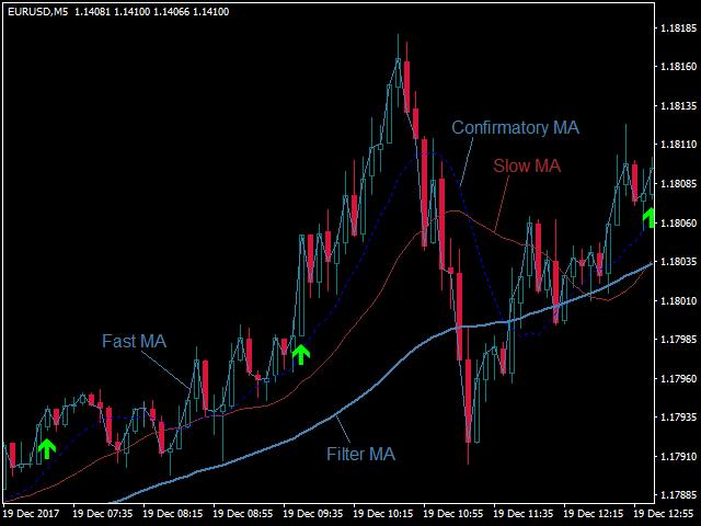 Signal Pip Indicator