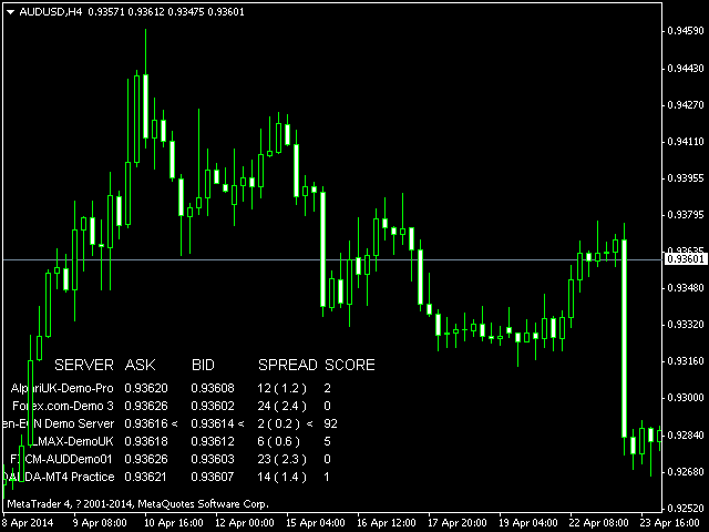 Best Price Finder MT4