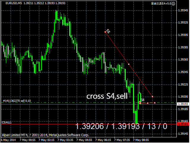 Cross Trend Line to Trade