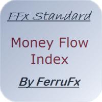 FFx Money Flow Index