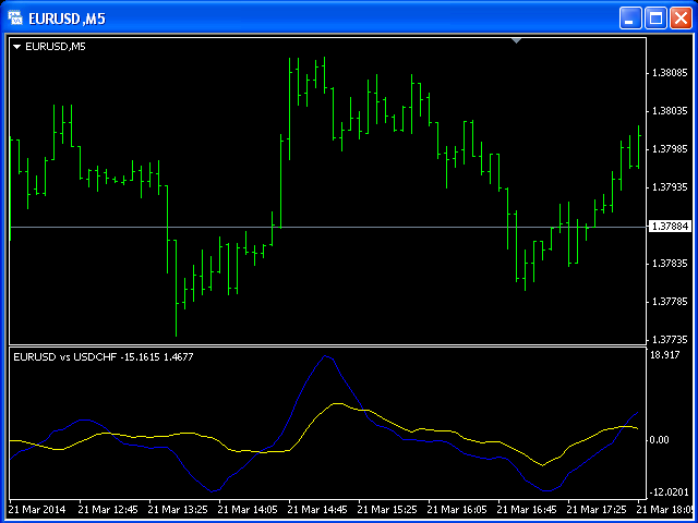 Two Currency Pairs Correlation MT5