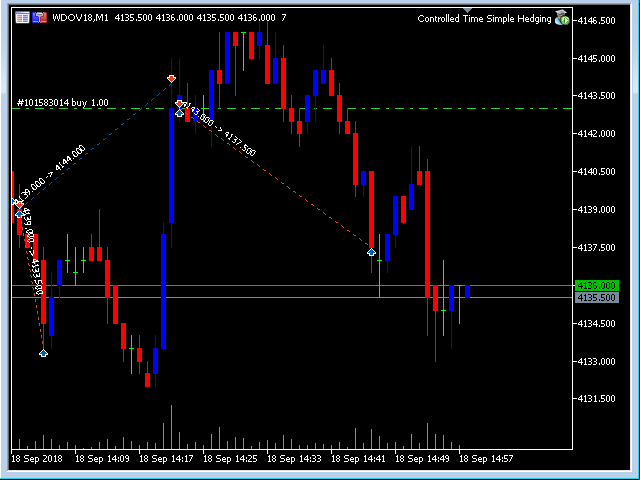 Controlled Time Simple Hedging