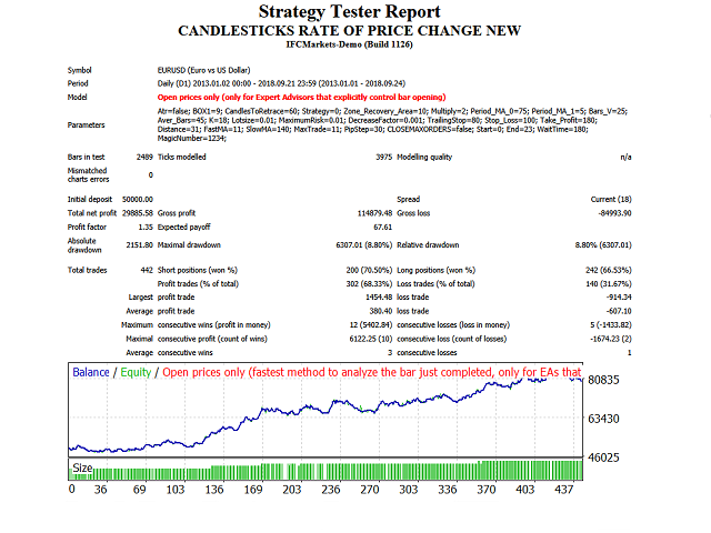 Candlesticks rate of price change