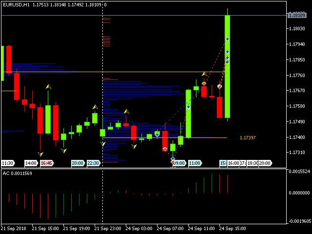 Market Profile FX