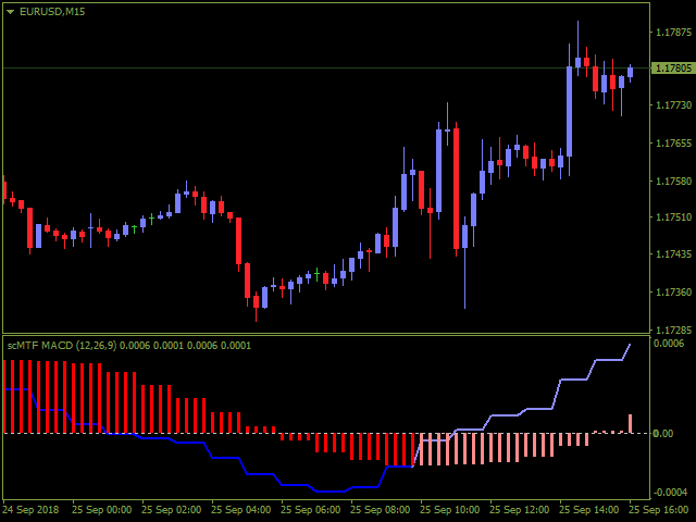 SC MTF Macd for MT5 with alert