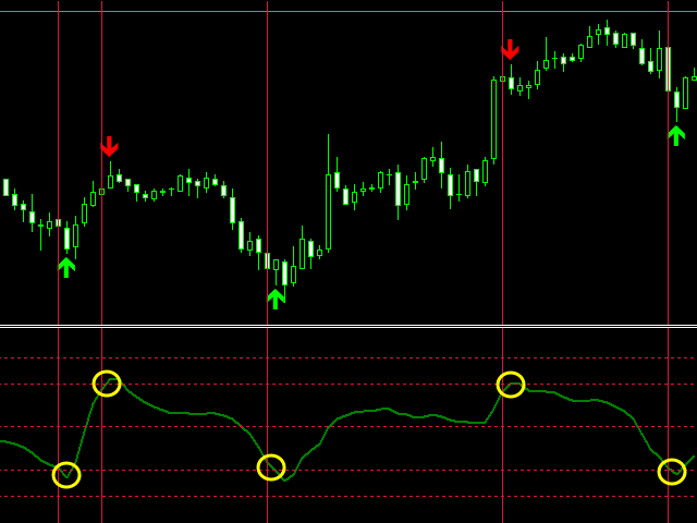 100 percent accurate forex indicator