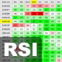 Interactive RSI Matrix MT5
