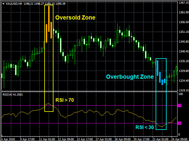 Over BS RSI Zone Alarm