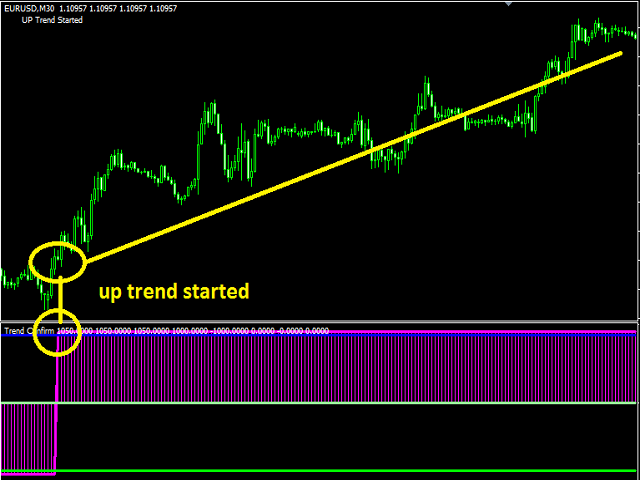 Forex trend confirmation indicator
