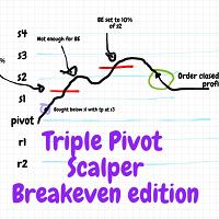 Triple Pivot Scalper PRO
