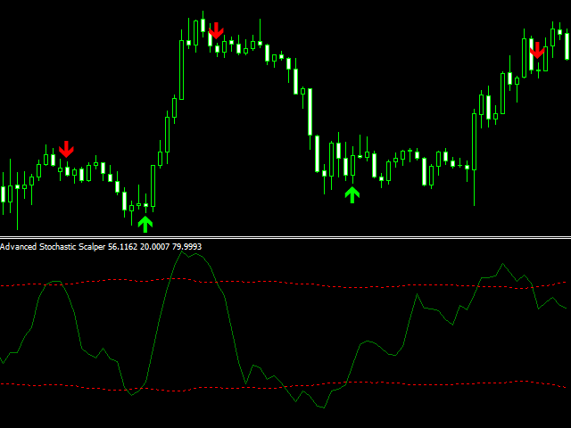 Advanced Stochastic Scalper Free for MT5