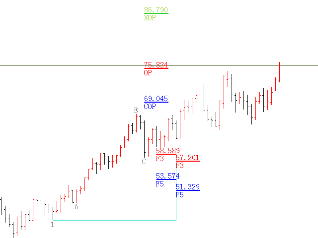 Fibonacci Expansion and Retracement Analysis